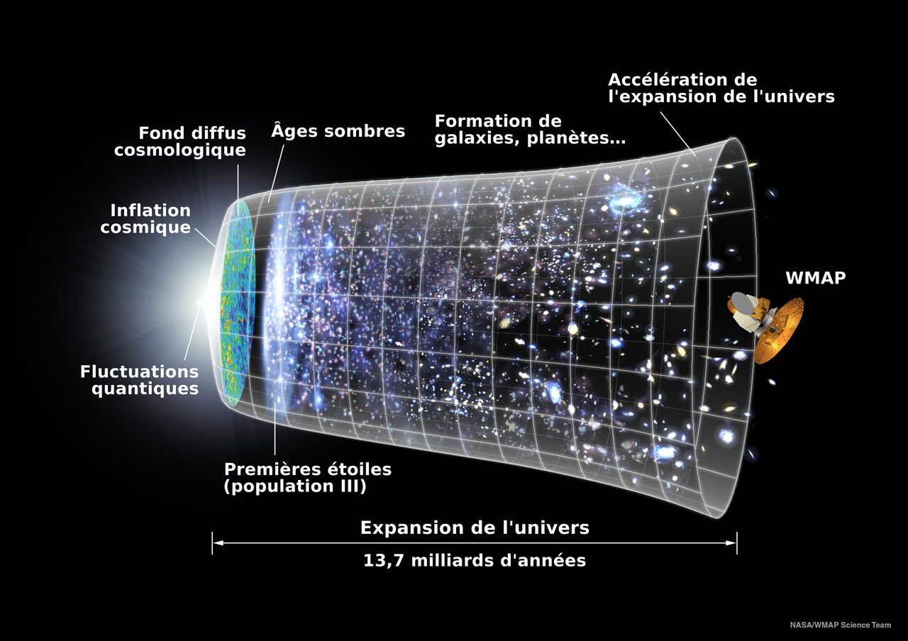 1280px universe expansion timeline fr